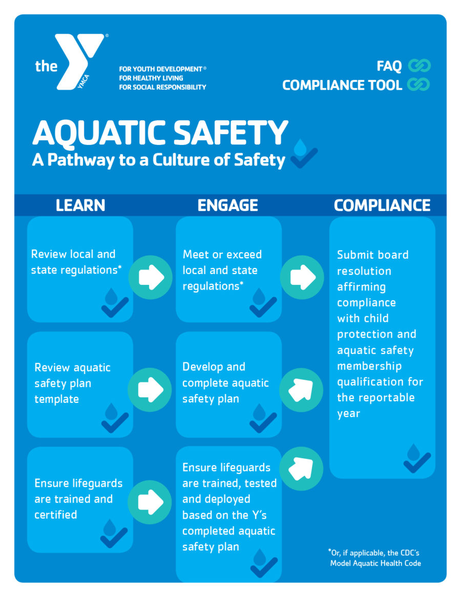 Aquatic Safety Pathway